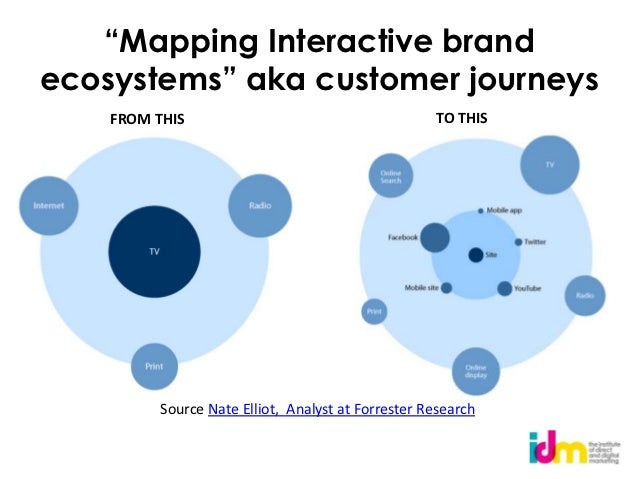 """""""Mapping Interactive brandecosystems"""" aka customer journeys    FROM THIS                                        TO THIS   ..."""