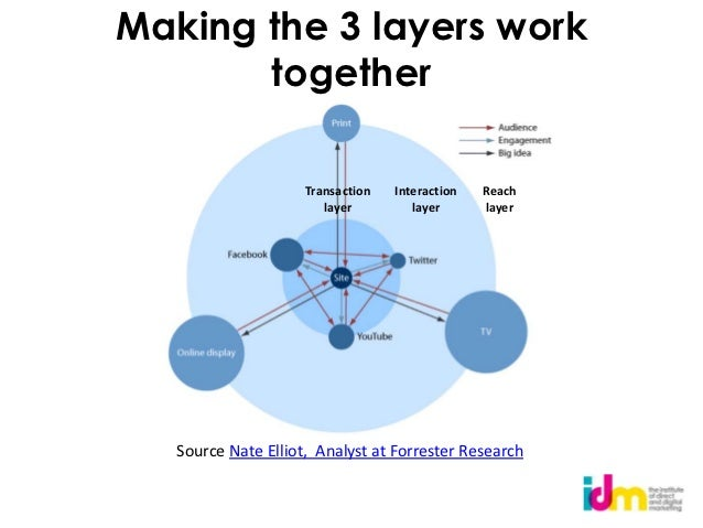 Making the 3 layers work       together                     Transaction   Interaction   Reach                        layer...