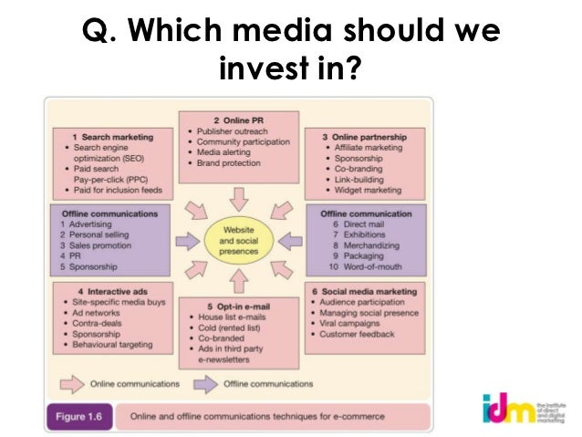Q. Which media should we        invest in?