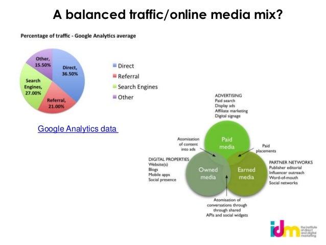 A balanced traffic/online media mix?Source: Google Analytics data Analytics