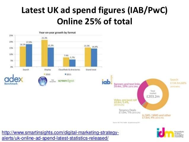 Latest UK ad spend figures (IAB/PwC)                  Online 25% of totalhttp://www.smartinsights.com/digital-marketing-st...