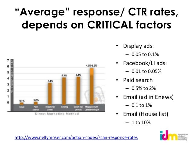 """""""Average"""" response/ CTR rates, depends on CRITICAL factors                                               • Display ads:   ..."""