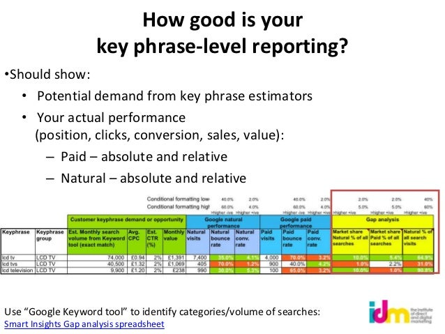 How good is your                      key phrase-level reporting?•Should show:   • Potential demand from key phrase estima...