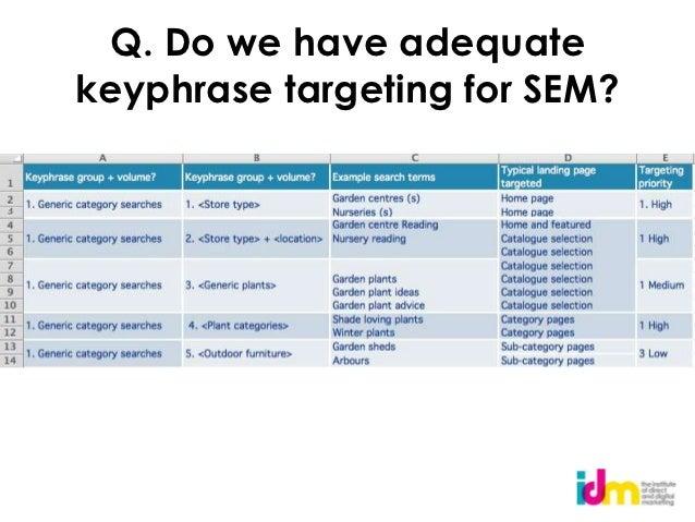 Q. Do we have adequatekeyphrase targeting for SEM?