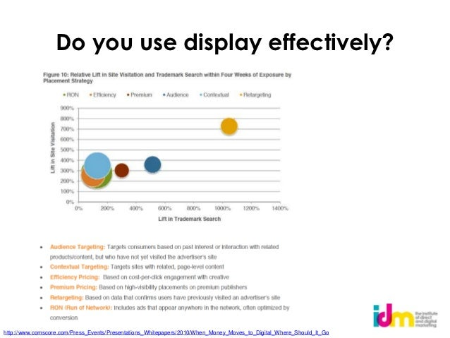 Do you use display effectively?http://www.comscore.com/Press_Events/Presentations_Whitepapers/2010/When_Money_Moves_to_Dig...
