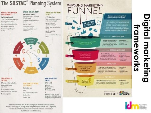 Digital marketing   frameworks