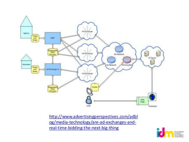 http://www.advertisingperspectives.com/adblog/media-technology/are-ad-exchanges-and-real-time-bidding-the-next-big-thing