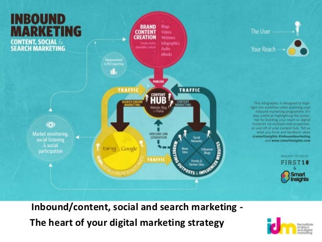 Inbound/content, social and search marketing -The heart of your digital marketing strategy