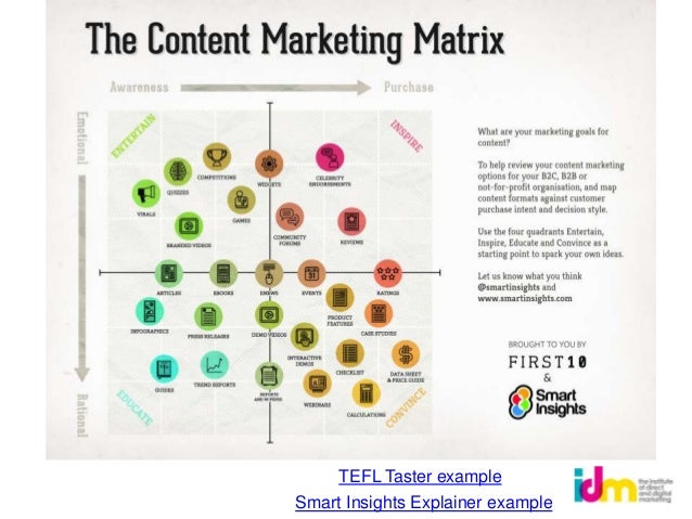 Content strategy example                                                            68% CTR                               ...