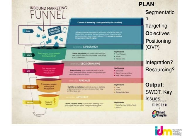 PLAN: Segmentatio n Targeting Objectives Positioning (OVP) Integration? Resourcing? Output: SWOT, Key Issues