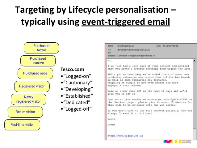 Example of an optimised                                         email sequence                                            ...