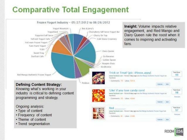 Industry Performance by Hour (Aggregated)Insight: Taking it one step further and looking at time of day, Fro-yo fans are m...