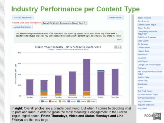 Take-aways:• Content strategy is driven based  on crowd interactions• Understand what content works  facilitates validatio...