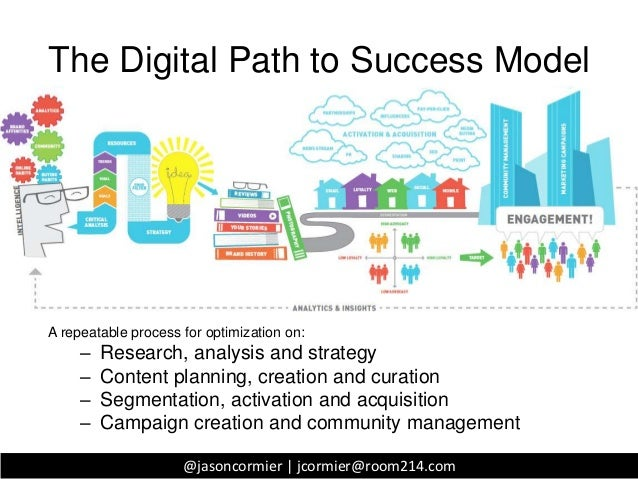 The Digital Path to Success ModelA repeatable process for optimization on:     –   Research, analysis and strategy     –  ...