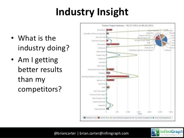 Competitive FocusHow do we use social media indicators to judge competitiveness?       You                                ...
