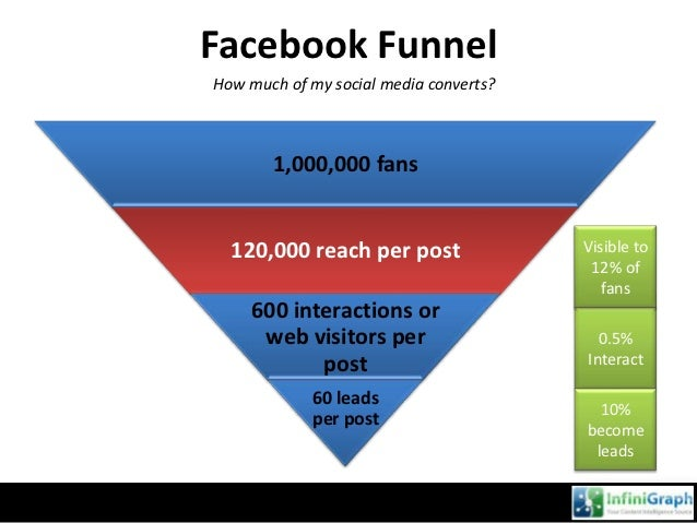 Real-Time Data       How do we keep up in an ever-changing social media landscape?• Update your reports  monthly• Look at ...