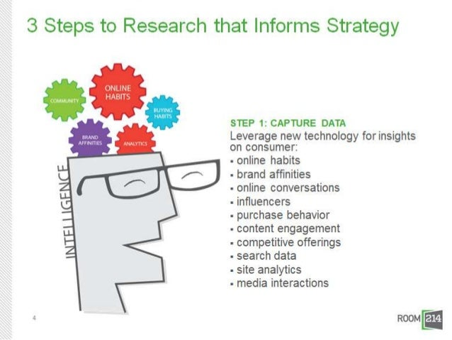 3 Steps to Research that Informs                Strategy     STEP 3: SHAPE CONTENT STRATEGY FROM ANALYSIS     - Brainstorm...
