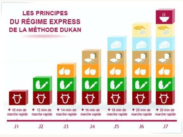 Nova dieta dukan regras alimentos permitidos cardapio e receitas - Alimentos permitidos dieta dukan ...