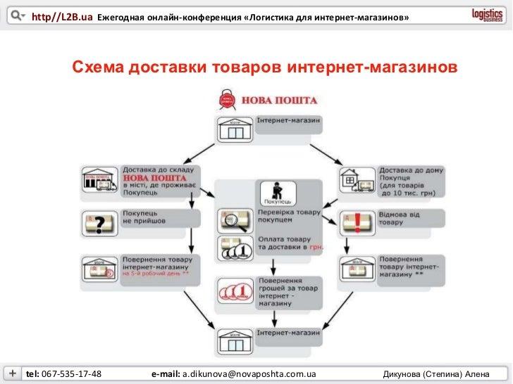 Схема наложенный платеж почта