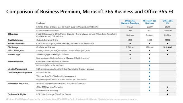 Features Office 365 Business Premium Microsoft 365 Business Office 365 E3 Estimated retail price per user per month $USD (...