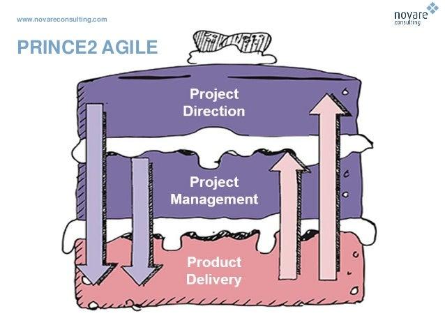 www.novareconsulting.com PRINCE2 AGILE
