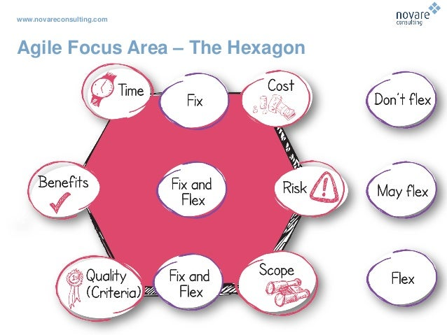 www.novareconsulting.com Agile Focus Area – The Hexagon
