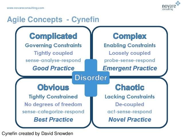 www.novareconsulting.com Agile Concepts - Cynefin Cynefin created by David Snowden