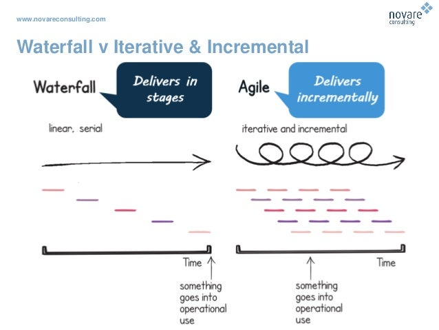 www.novareconsulting.com Waterfall v Iterative & Incremental