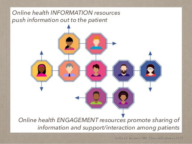 Online health INFORMATION resources push information out to the patient Online health ENGAGEMENT resources promote sharing...