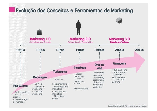 The marketing mix 4 ps