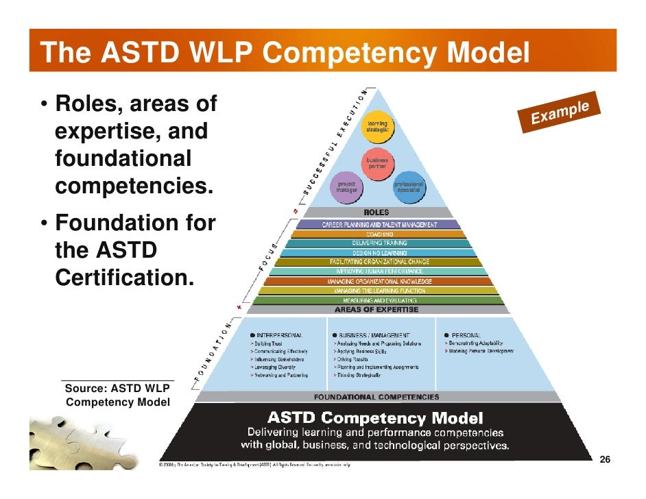 the new ASTD Competency Model - talentalign.com
