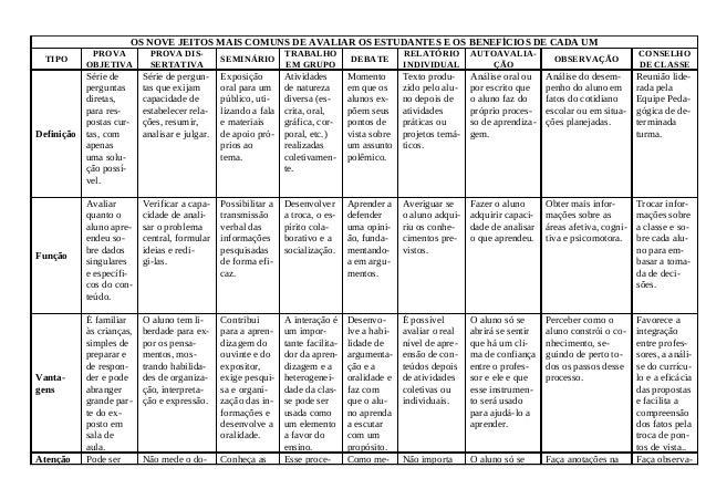 OS NOVE JEITOS MAIS COMUNS DE AVALIAR OS ESTUDANTES E OS BENEFÍCIOS DE CADA UM TIPO PROVA OBJETIVA PROVA DIS- SERTATIVA SE...