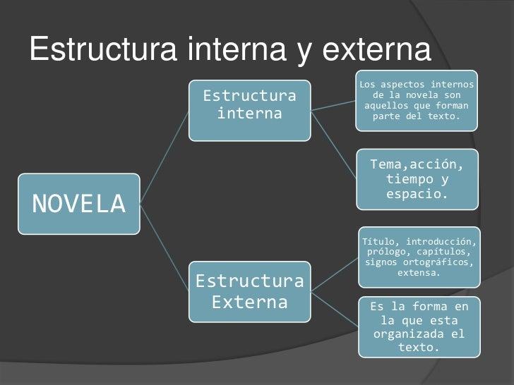 Literatura Estructura Interna Y Externa De La Novela