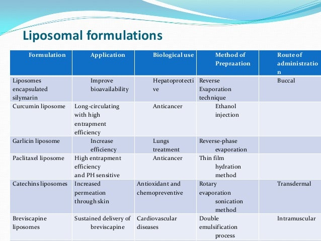 Liposomal formulationsFormulation Application Biological use Method ofPrepraationRoute ofadministrationLiposomesencapsulat...