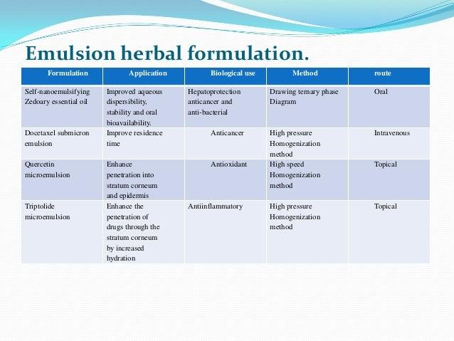 Emulsion herbal formulation.Formulation Application Biological use Method routeSelf-nanoemulsifyingZedoary essential oilIm...