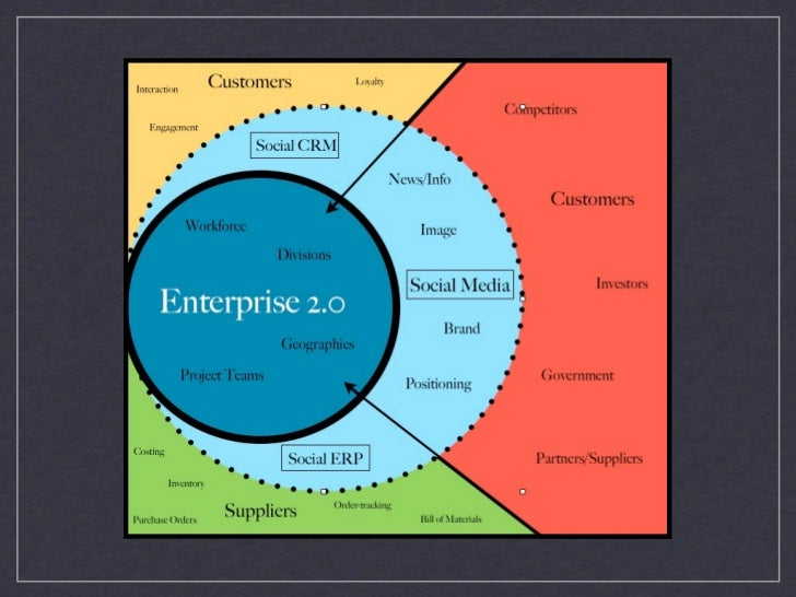The Enterprise is Social Beyond the Firewall  •   Inside the firewall: Collaboration •   2-way conversation at the edge    ...