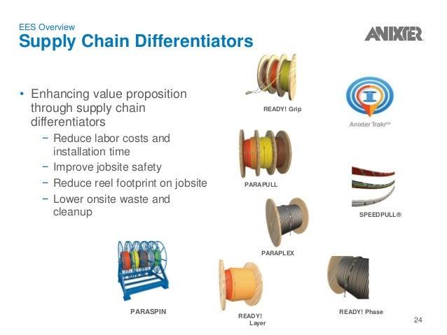 Fine Anixter Wire Catalog Images - Electrical Circuit Diagram Ideas ...