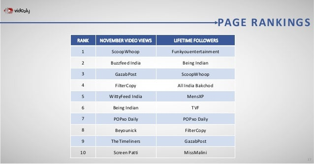 Most Popular Facebook Video Publishers In India