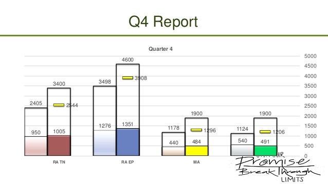Q4 Report Quarter 4 5000  4600  4500 3498  3400  4000  3908  3500 3000  2405  2544  2500 1900 1276  950  1351  1005  1178 ...