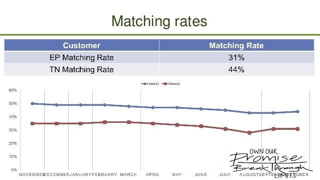 Matching rates