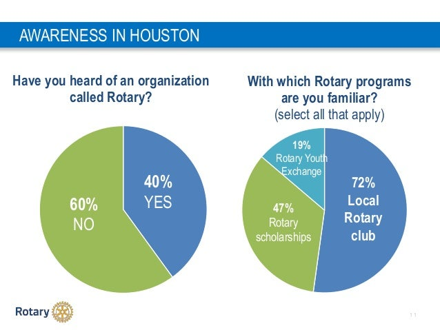 1 1 Have you heard of an organization called Rotary? With which Rotary programs are you familiar? (select all that apply) ...