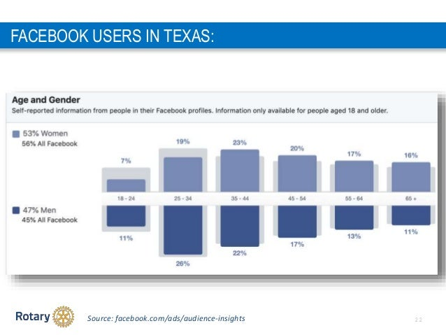 2 2Source: facebook.com/ads/audience-insights FACEBOOK USERS IN TEXAS: