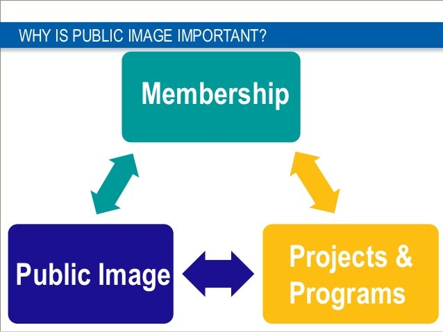 WHY IS PUBLIC IMAGE IMPORTANT? Membership Public Image Projects & Programs