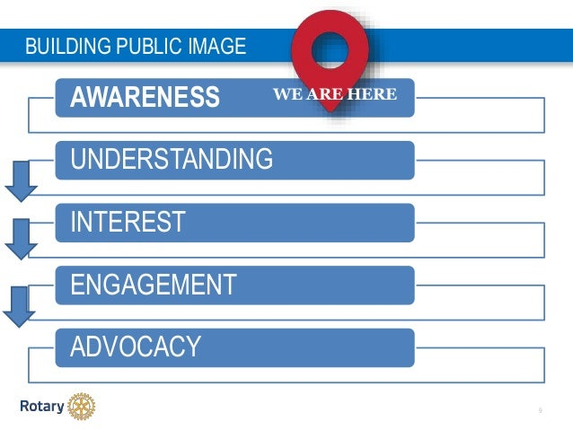 9 BUILDING PUBLIC IMAGE AWARENESS UNDERSTANDING INTEREST ENGAGEMENT ADVOCACY WE ARE HERE