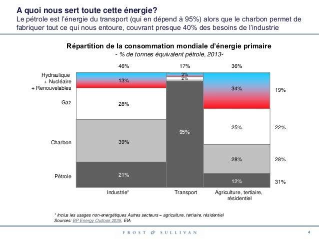Quelle est l 39 nergie du futur for A quoi sert le gaz naturel