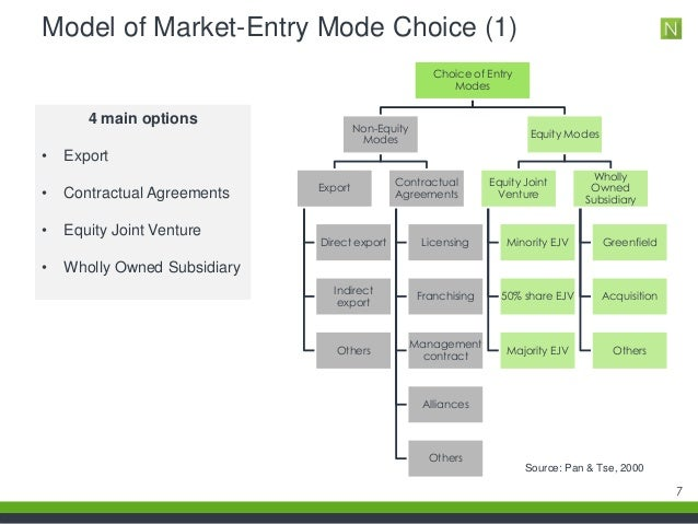 modes of market entry Case study market entry modes even a glance at the literature available on international marketing and specifically market entry modes and strategies.