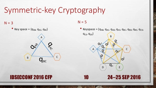 symmetric encryption is outdated a The advanced encryption standard (aes) was chosen in 2001 as the winner of a 5-year contest to replace the then outdated and insecure des aes is a version of the rijndael algorithm designed by joan daemen and vincent rijmen.