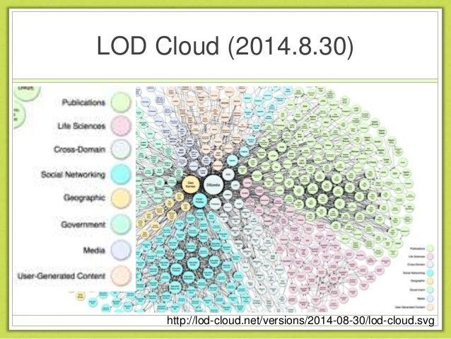 Linked Open Data (LOD)
