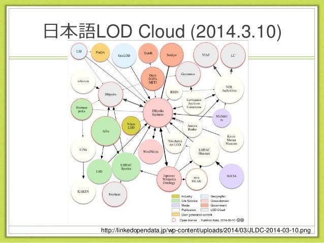 LODAC Project • LODAC Museum • 国内の公開博物館データベースの統合検索 • LODAC SPACIES • 生物多様性に関するデータをLinked Dataの アプローチによって統合的に利用 • LODAC BDL...