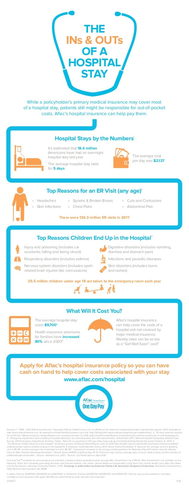 THE INs & OUTs OF A HOSPITAL STAY While a policyholder's primary medical insurance may cover most of a hospital stay, pati...